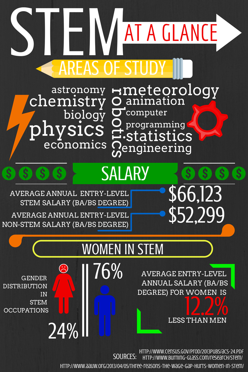 women in stem occupations and the A new study finds that women of color in stem fields  the us census bureau reported that men are employed in stem occupations at about twice the rate of women.